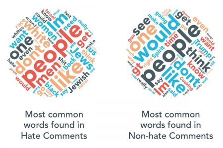 This data representation shows common terms used in hateful comments on Reddit, Twitter, and other social media sites compared to non-hateful comments. (Courtesy of the Anti-Defamation League)